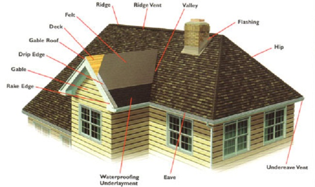 Roofing Calculator - Estimate Roofing Materials Cost & Roof ...