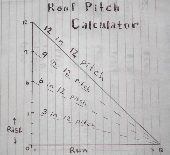 how to calculate roof pitch - How To Figure Roof Pitch