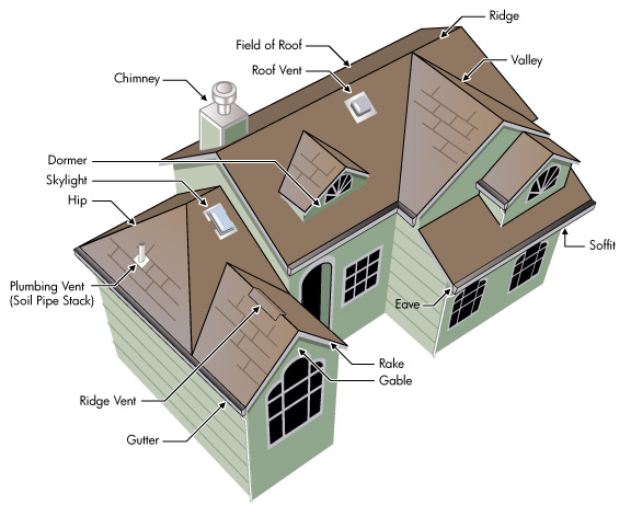 Nice Image Of Roof Construction Diagram