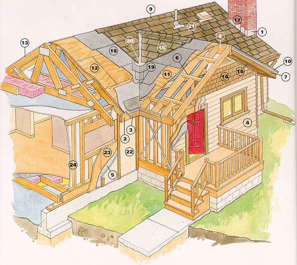 image of Roof Construction - framing, substrate, underlayment, and roofing shingles diagram